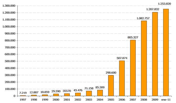 Statystyki rejestracji domen. Hiszpanskie domeny narodowe